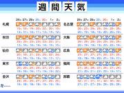 週間天気 天気は周期変化 台風の動向にも注意