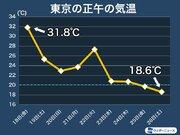 東京など関東は肌寒さ続く 今日も20℃前後で気温は推移