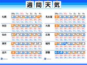 週間天気 週末から週明けは台風24号に警戒 接近前から大雨も