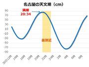 台風24号で高潮に警戒 伊勢湾は通常より2m以上アップも