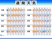 週間天気 24号通過後は穏やかな天気 次の台風25号の動向に注意
