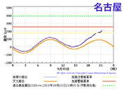 伊勢湾で潮位が急上昇開始し、名古屋は120cm超に