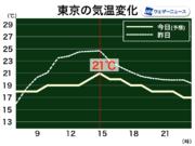 関東は朝から雨で肌寒い 昼間も冷たい北風で気温上がらない予想