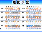 週間天気 台風25号の動向と気温変化に注意