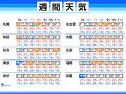 週間天気 三連休は台風が雨風と残暑をもたらす