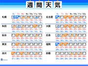 週間天気 三連休は台風による雨風と季節外れの暑さに注意