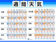 週間天気 秋らしく天気は周期変化