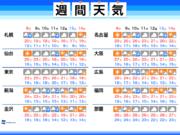 週間天気 連休後は曇りや雨に 北日本には寒気