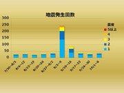 【週刊地震情報】2018.10.07 北海道で震度5弱の余震 本震から1か月後