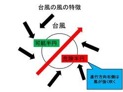 画像:台風右側は特に風の警戒を 「危険半円」は被害が大きくなるおそれ