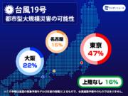 各国の台風予測モデルを徹底分析 都市型の大規模災害の可能性 東京は47%(8日発表)