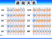 週間天気 雨を境に秋らしい涼しさへ