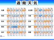 週間天気 三連休に台風19号が本州直撃のおそれ