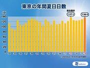 東京は今日も夏日に 夏日日数、今年は過去最多に迫る