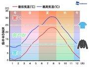 秋は気温差が大きい…ってホント?