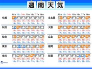 週間天気 秋へまた一歩 週末の関東は冷たい雨に