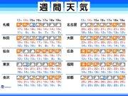 週間天気 今週末は各地で日差しが届くも、関東は冷たい雨に