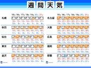 週間天気 週明けにかけ関東など雲広がり肌寒く