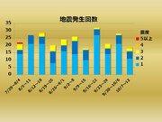 週刊地震情報 2019.10.13 台風直撃の最中に関東で最大震度4