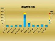 【週刊地震情報】気象庁観測域で今年最大規模の地震