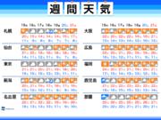 週間天気 全国的に朝晩と日中の気温差に注意