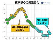 関東 気温昨日比−10℃ほど 冷たい雨で体感温度も急降下