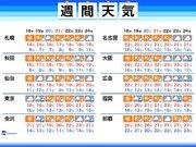 週間天気 寒気で秋深まる 関東の秋晴れは週末までお預け