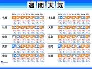 週間天気 関東のスッキリ秋晴れは週末までお預け