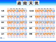 週間天気 週明けまで晴天 週中頃に雨