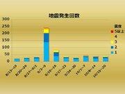 【週刊地震情報】熊本地震の震源域で震度3が2回