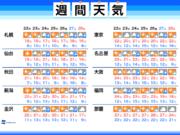 週間天気 来週は2-3日おきに雨に