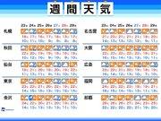 週間天気 天気は周期変化 朝晩の冷え込みと1日の寒暖差に注意