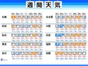 週間天気 25日(金)頃は西日本・東日本で強雨注意