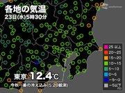 東京は今秋一番の冷え込み 昼間は10日ぶりの青空に
