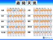 週間天気予報 大雨リスクは低下 寒気や風の影響受ける所も