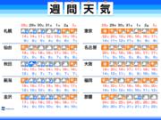週間天気 北日本で強雨注意、台風動向は?