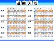 週間天気 東京など明日は雨 三連休は各地晴れても冷える