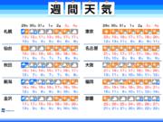 週間天気 東京・大阪で朝の気温一桁台も