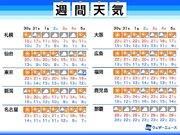 週間天気予報 明日以降は秋晴れ多く、三連休は冷える