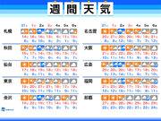 週間天気 週末も晴れて朝は寒い 来週中頃は強い寒気 札幌で初雪も
