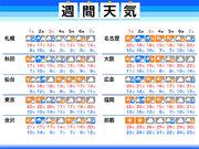 週間天気 週明けは前線通過で雨 来週中頃は札幌で初雪も