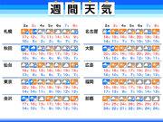 週間天気予報 数日周期で雨、札幌などは初雪の可能性