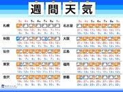 週間天気 文化の日は雨で寒く 北海道は雪の可能性も