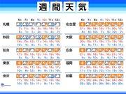 週間天気 季節は少しずつ前進 8日(金)頃は積雪の可能性も