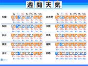 週間天気 7日(土)は雨のところ多い 週明けは寒くなる