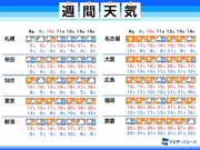 週間天気予報 週末は11月らしい寒さに 北海道は雪