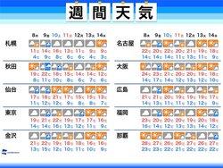 画像:週間天気 9日(金)頃は強い雨風に注意