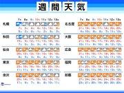 週間天気 西・東は秋らしい陽気、北には冬の足音