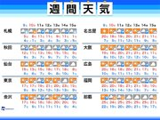 週間天気 今週末は全国的に寒い 北海道は積雪注意