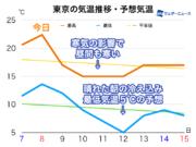 今週は寒さに注意 東京でも最低気温5℃予想、週前半は昼間も寒く